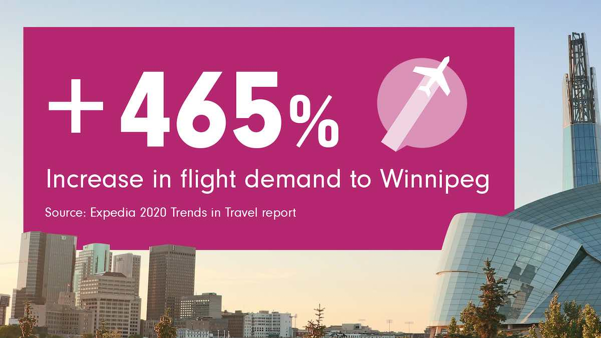 Winnipeg hits list of top spots to visit in 2020